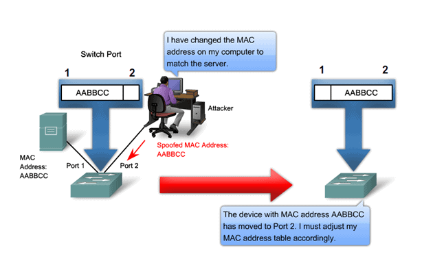 Mac Spoofing - Type of Wireless Network Attacks
