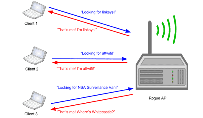 Types of Wireless Network Attacks - Rouge Access Point